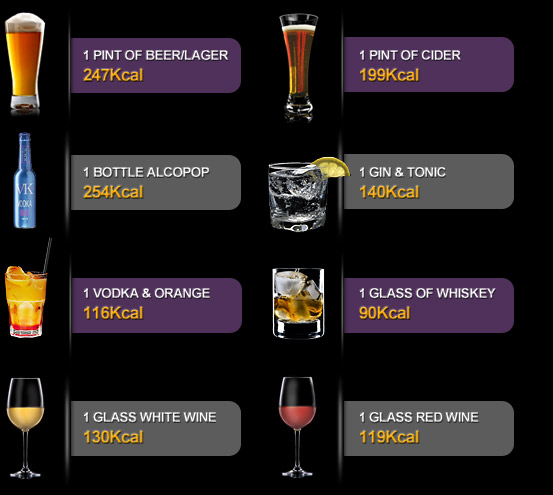 Alcoholic Drinks Calories